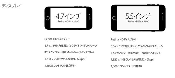 iPhone7とiPhone7Plusの画面解像度スペック差