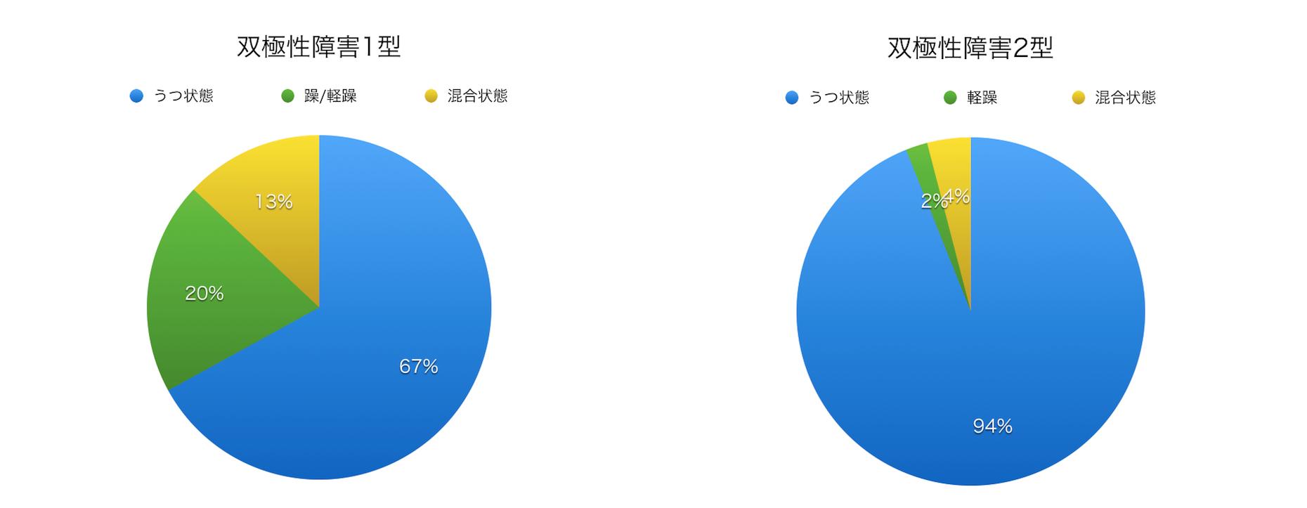 %e5%8f%8c%e6%a5%b5%e6%80%a7%e9%9a%9c%e5%ae%b3%ef%bc%91%e5%9e%8b%e3%81%a8%e5%8f%8c%e6%a5%b5%e6%80%a7%e9%9a%9c%e5%ae%b3%ef%bc%92%e5%9e%8b%e3%81%ae%e9%81%95%e3%81%84%e3%82%b0%e3%83%a9%e3%83%95
