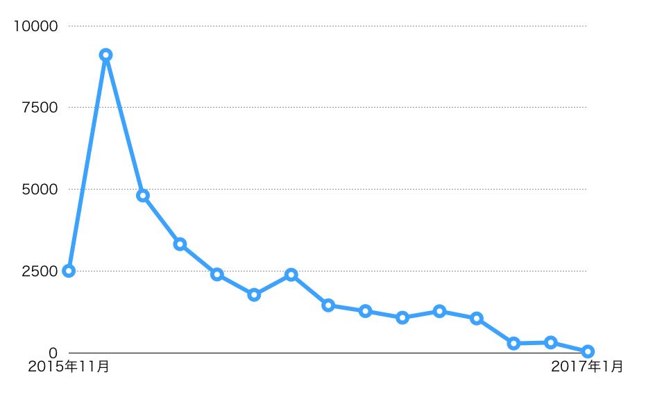 2015年11月〜2017年1月までのツイートの推移