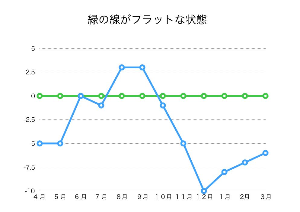 双極性障害グラフ