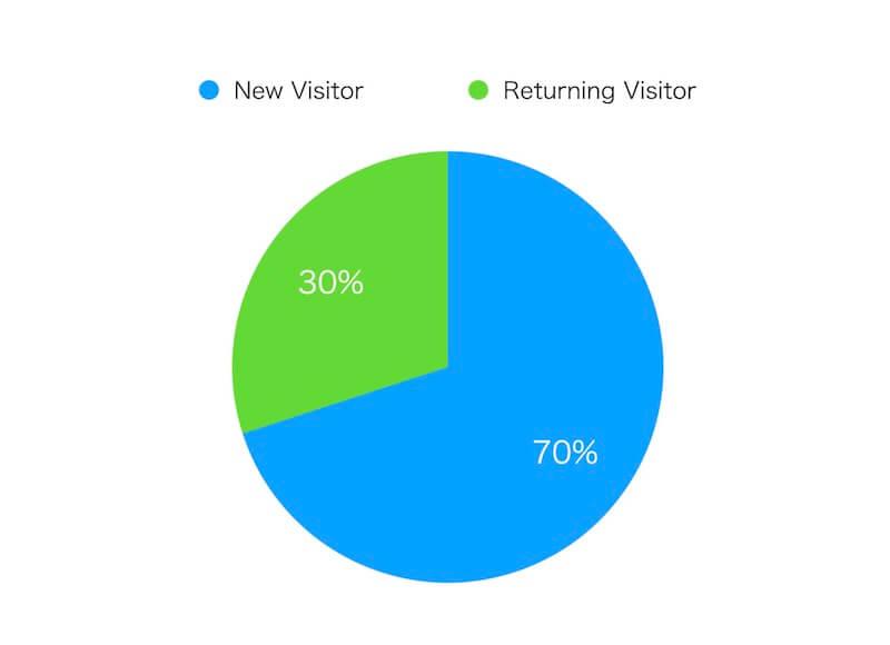 10月のユーザー割合