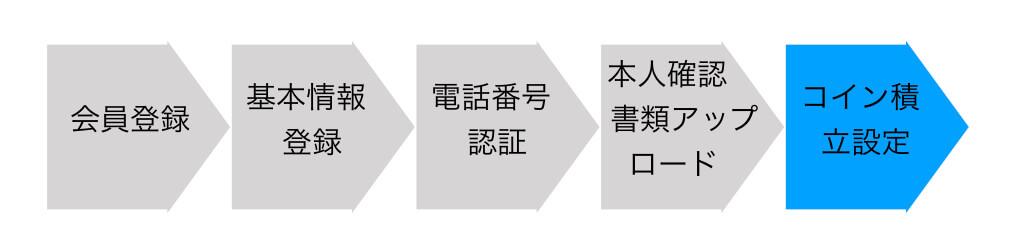 手順書.006
