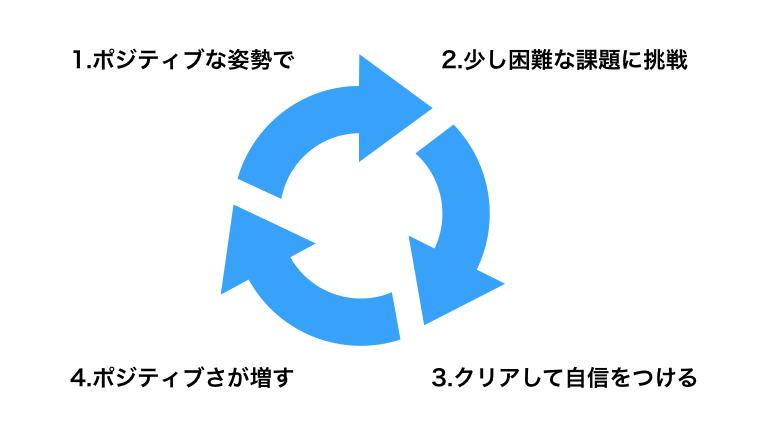 positive_kouzyunkan