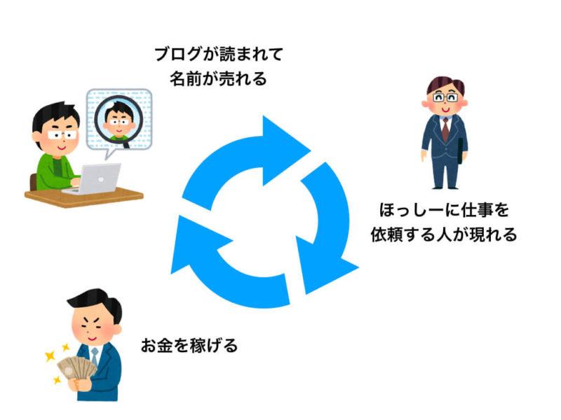 ほっしー仕事の好循環.001