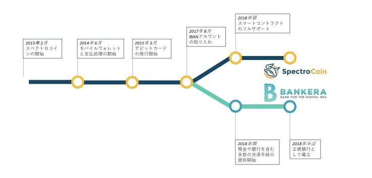 bankera_Roadmap