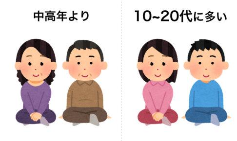 10~20代に多い.001